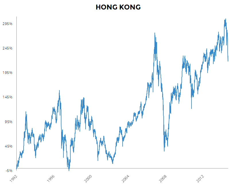 Pelargos Website Chart Hong Kong