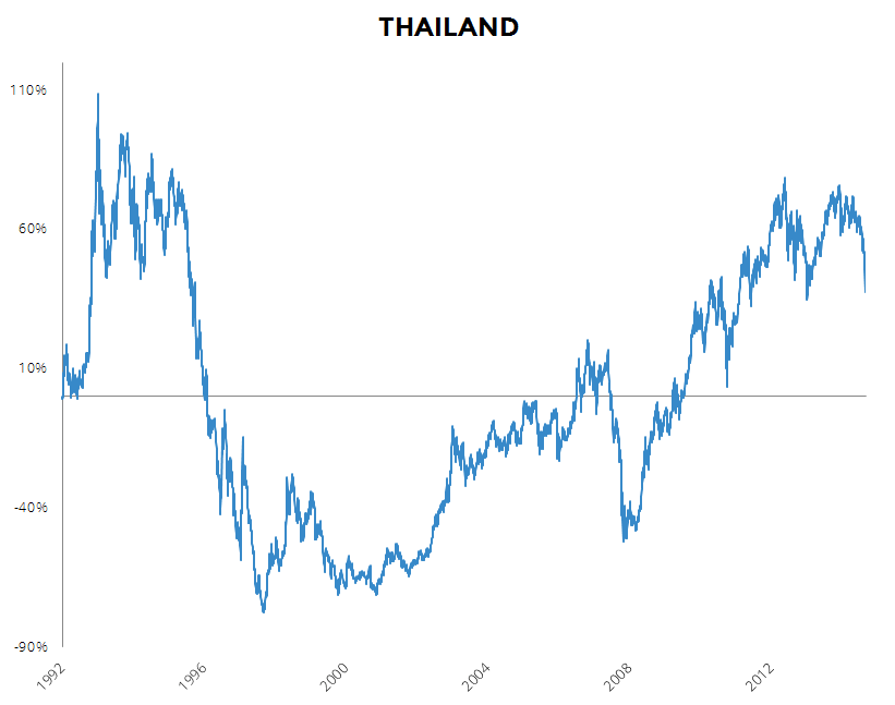 Pelargos Website Chart Thailand